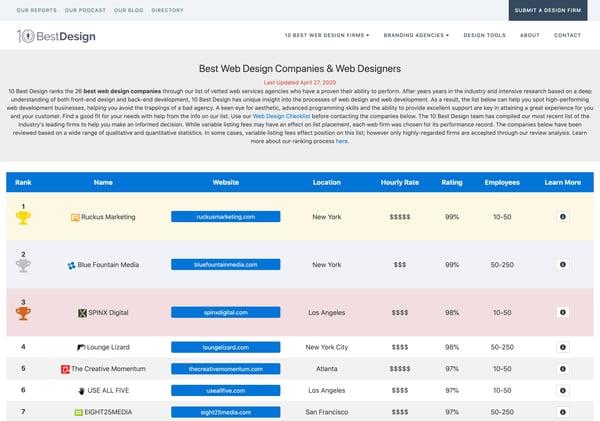 10 Web Best Design Firms Listing