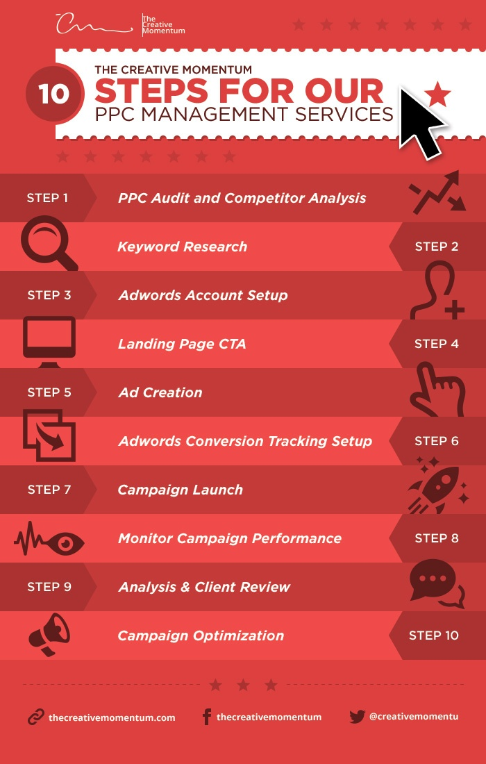 10 Steps for Our PPC Management Services