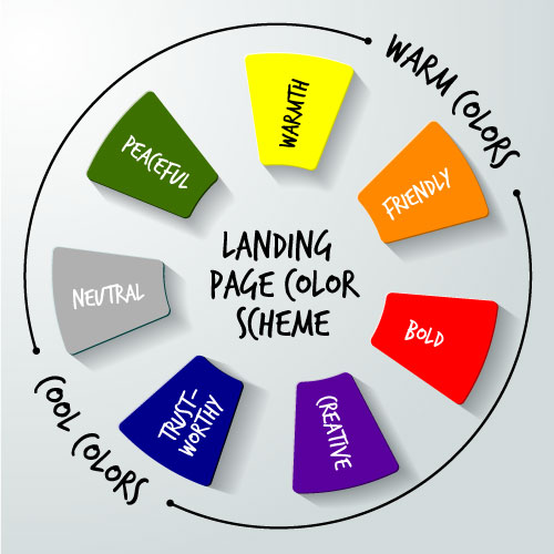 Choosing the wrong color scheme can make or break your landing page. Graphic shows a color wheel featuring warm colors (green, yellow, orange, red) and cold colors (purple, blue, grey)