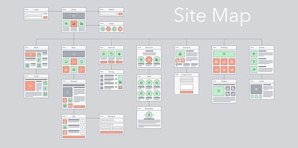 Create a sitemap to help with organizing your navigation bar. A sitemap tree is a hierarchical structure of website's pages.