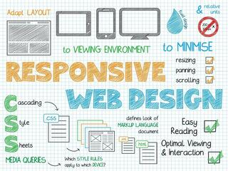 5 Reasons Why You Need Responsive Web Design