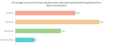Examine Sales Efficiency