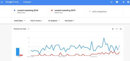 Google Trends for Content Marketing 2018 vs Content Marketing 2019