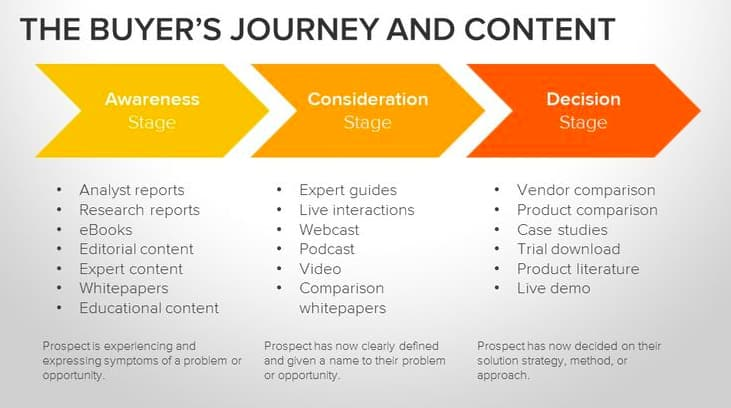 HubSpot The Buyers Journey and Content