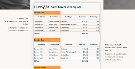 Hubspot's New Sales Templates -- A Starter Guide to Customer Relationship Management