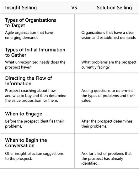 Insight Selling versus Solution Selling