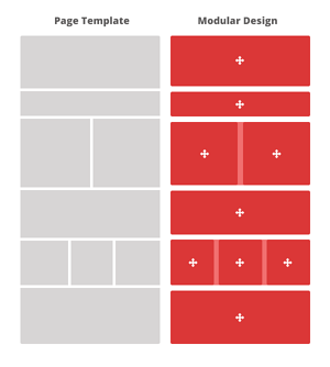 Modular Design vs Template Design