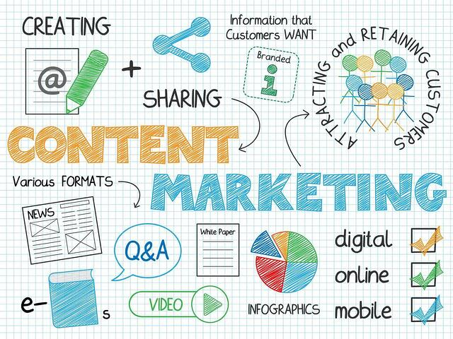 SEO is all about having a Content Marketing Strategy