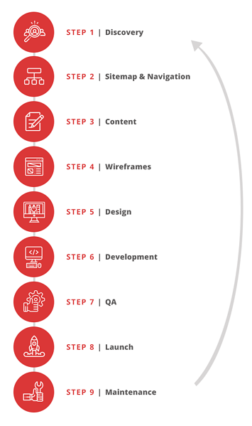 Traditional Website Design Process
