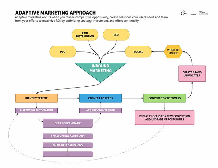 Adaptive Marketing Approach