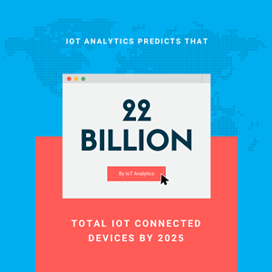 An estimated 22 billion devices will be IoT connected by 2025 according to IoT Analytics.