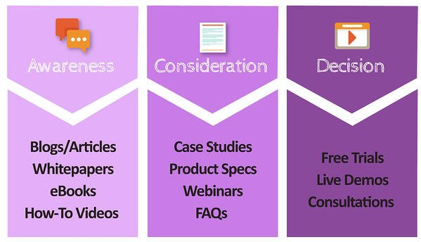 Consider each stage of the buyer's journey when making content. Three stages are show using icons and sample content types. Awareness, using a messaging icon, includes blogs/articles, whitepapers, eBooks and how-to videos. Consideration is a piece of paper and includes case studies, product specs, webinars and FAQs. Decision is a video with a play button and includes free trials, live demos and consultations.