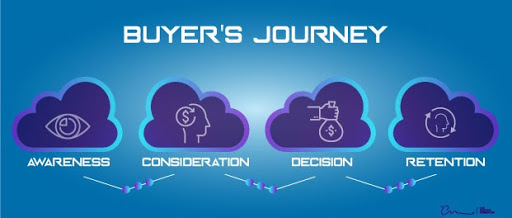 The buyer's journey: awareness, consideration, decision, retention. Four icons in cloud icons: eye, head profile with a dollar sign inside of it, hand holding money bag, head profile encircled by two arrows.