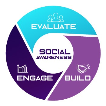 To build a social media presence - evaluate, build, engage, and repeat. Flywheel includes icons: three people's outlined heads, a handshake, a bar graph with an arrow.