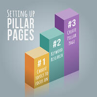 Setting up pillar pages in three easy steps. [graphic] 3D steps 1, 2, and 3 are adjacent in yellow, green and blue.