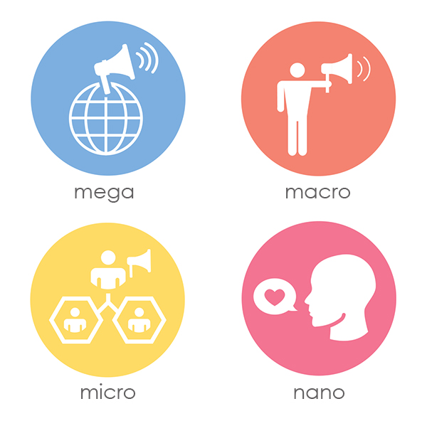 The four types of influencers are categorized as mega, macro, micro, and nano. Four icons in 2x2 grid of different colored circles. Top-left mega is a blue circle with a megaphone atop a globe. Top-right macro is an orange circle with a person holding a megaphone. Bottom-left micro is a yellow circle where a person with a megaphone is connected to two people below. Bottom-right nano is a red circle with a side profile portrait saying a chat bubble with a heart inside.