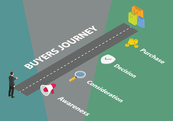 The buyer's journey includes awareness, consideration and decision. [graphic] Aerial perspective of a man at the beginning of a road. Alongside the road are four words and associated icons: awareness (megaphone), consideration (magnifying glass), decision (badge with a green checkmark), purchase (stacks of coins). At the end of the road opposite the man are shopping bags.