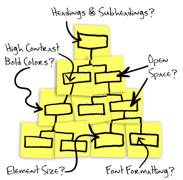 One of the best conversion strategies is to have a website plan from the start. A hierarchy of post-its with design questions.