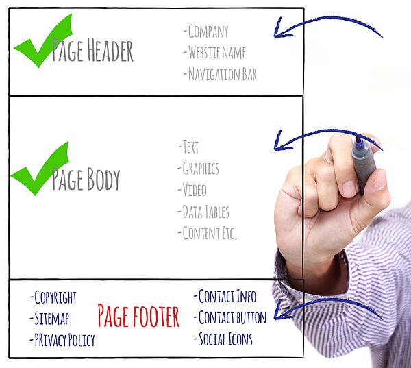 Make sure these components are in your website's footer - checkmark list shows a webpage wireframe - header, body, footer.