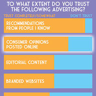 Influencer marketing works because consumers value recommendations from people trust - bar graph, see linked study for statistics.