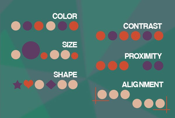 Elements of visual communication used in web design include color, size, shape, contrast, proximity and alignment.
