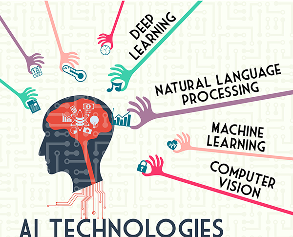 AI technologies can bring a variety of functions and benefits to your website.