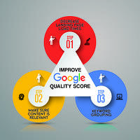 The three pillars to improving your Google quality score - page load speeds, relevant content and keyword specificity