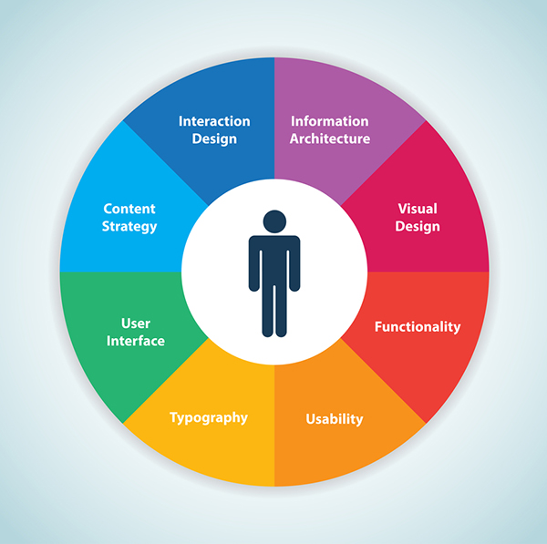 User Experience Web Design - Circle graph of human-centered design displays inputs. Read for more information.