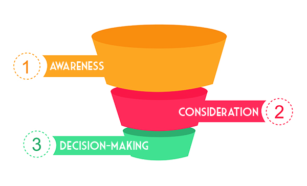 SEO Strategy for Marketing - The 3 stages of the marketing funnel are awareness (top), consideration (middle), and decision-making (bottom)