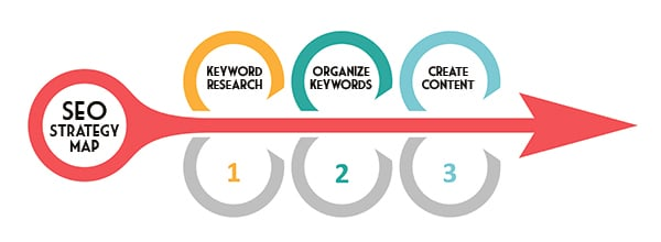 SEO Strategy for Marketing - SEO strategy map for content funnels 1. Keyword research 2. Organize keywords 3. Create content