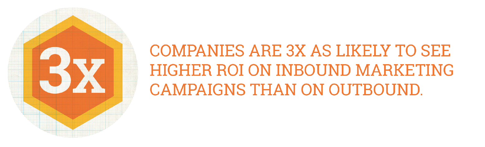 hubspot-companies-see-higher-roi-inbound.png