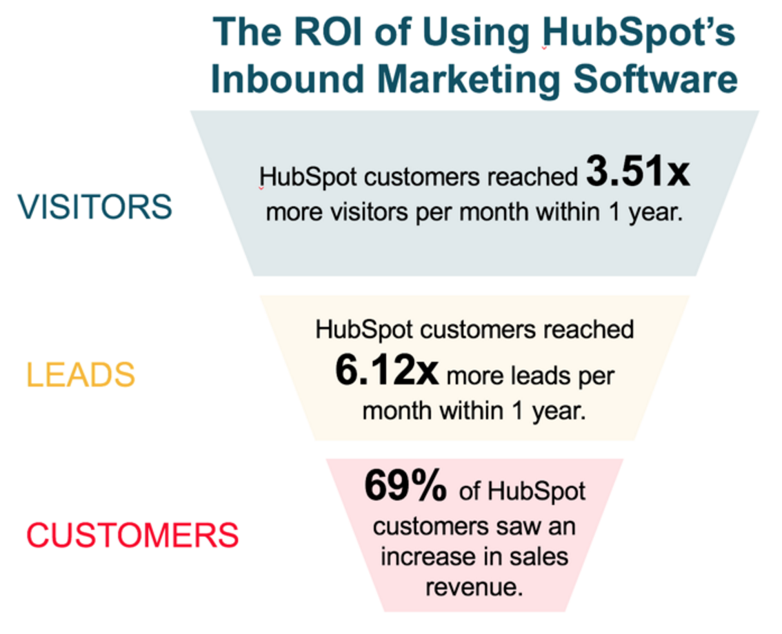 roi-improvement-stats-hubspot-inbound-marketing.png