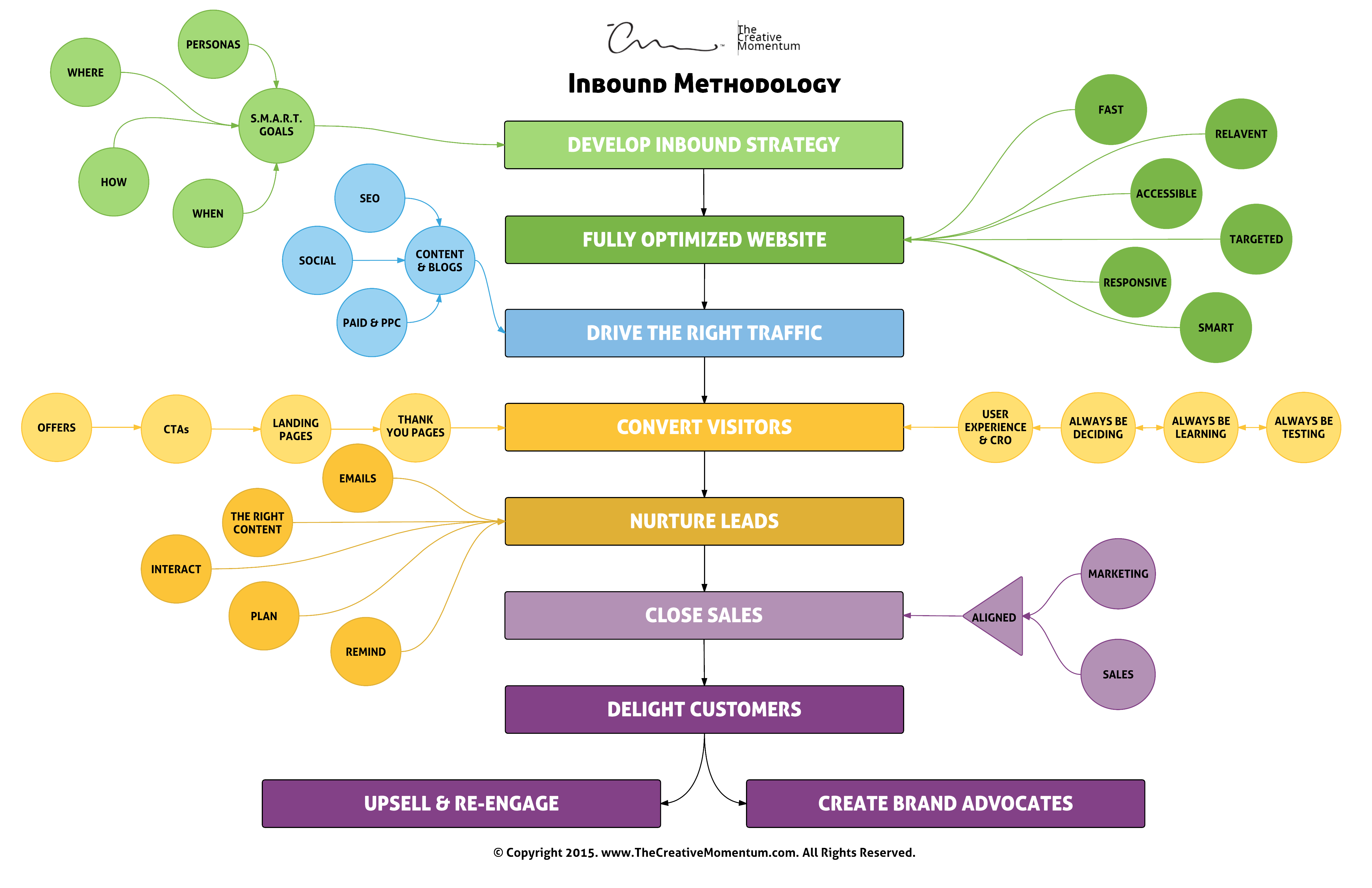 the-creative-momentum-inbound-marketing-process-workflow-chart.png