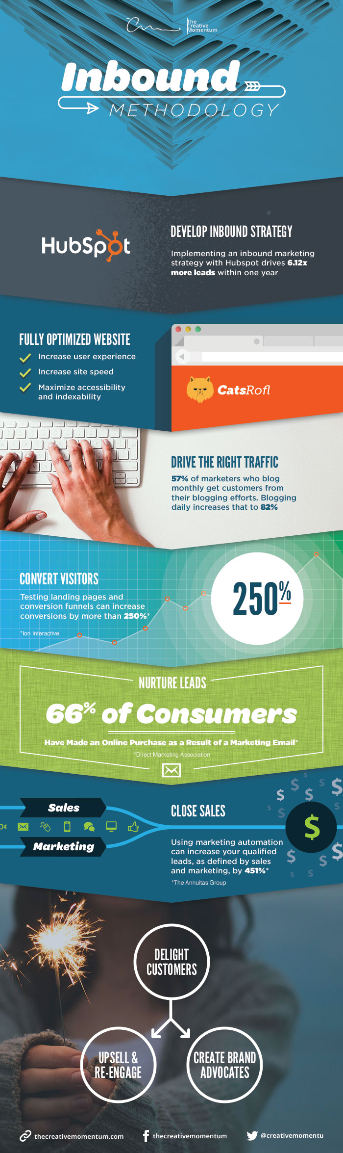 what-is-inbound-marketing-methodology-infographic.jpg