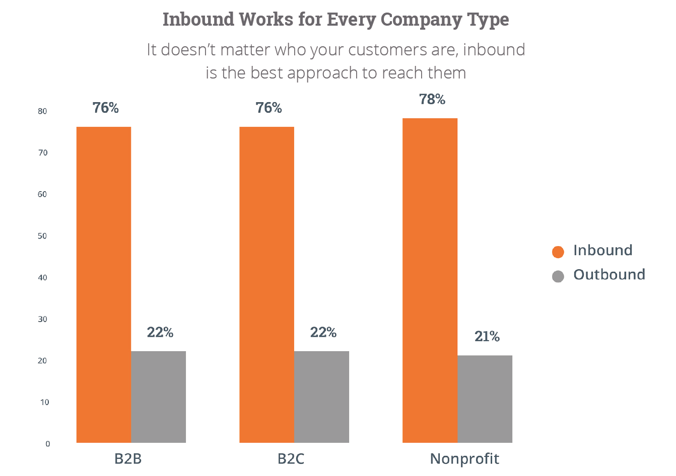 inbound-marketing-works-for-b2b-b2c-and-non-profits.png