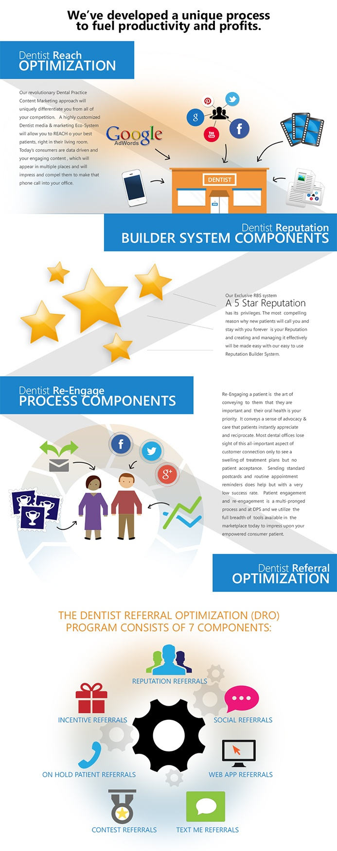 Dentist Profit Systems custom infographic